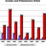 Israelis and Palestinians killed